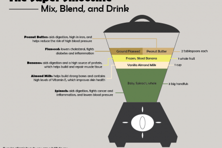 The Super Smoothie Infographic