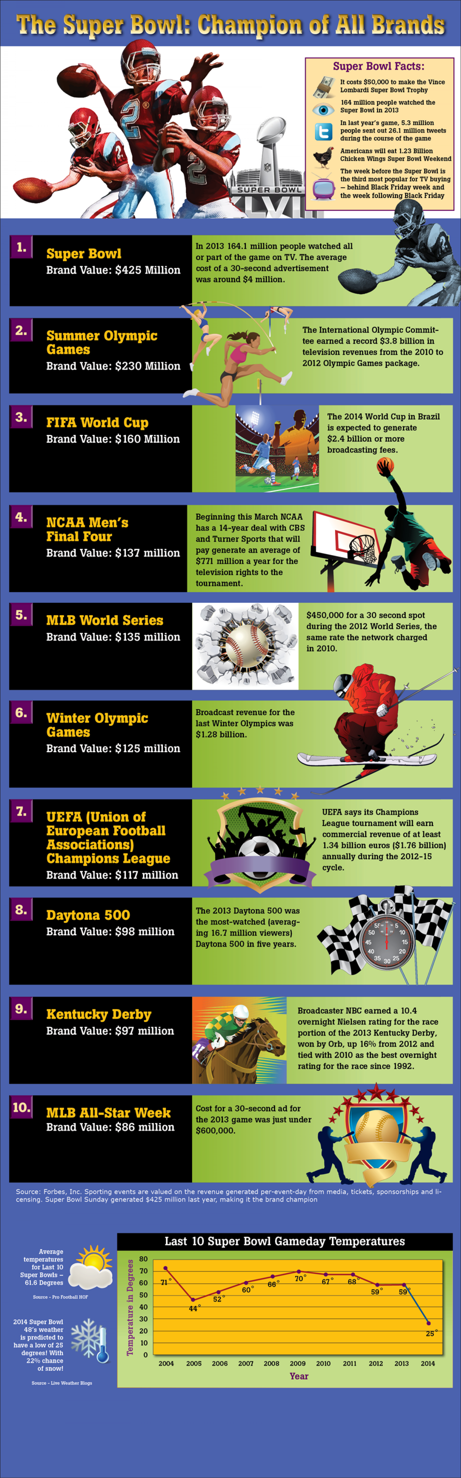 The Superbowl - Champion of all Brands Infographic