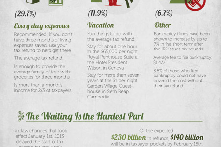 The Surpising Ways Americans Spend Their Tax Refunds Infographic