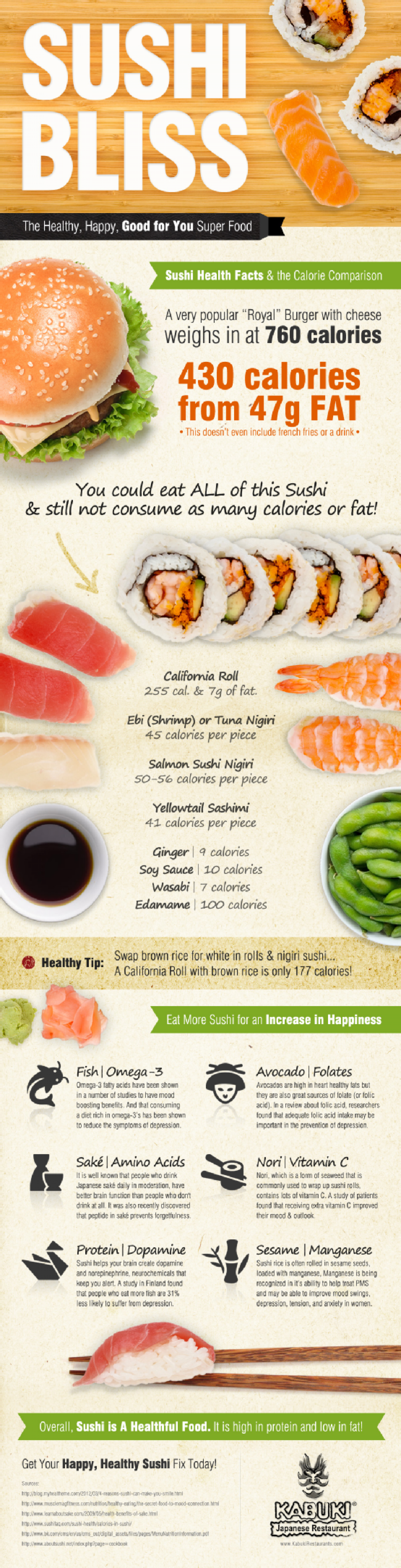 The Surprising Health Benefits of Sushi Infographic