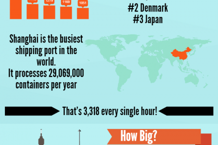 The Surprisingly Fascinating World Of Shipping Infographic