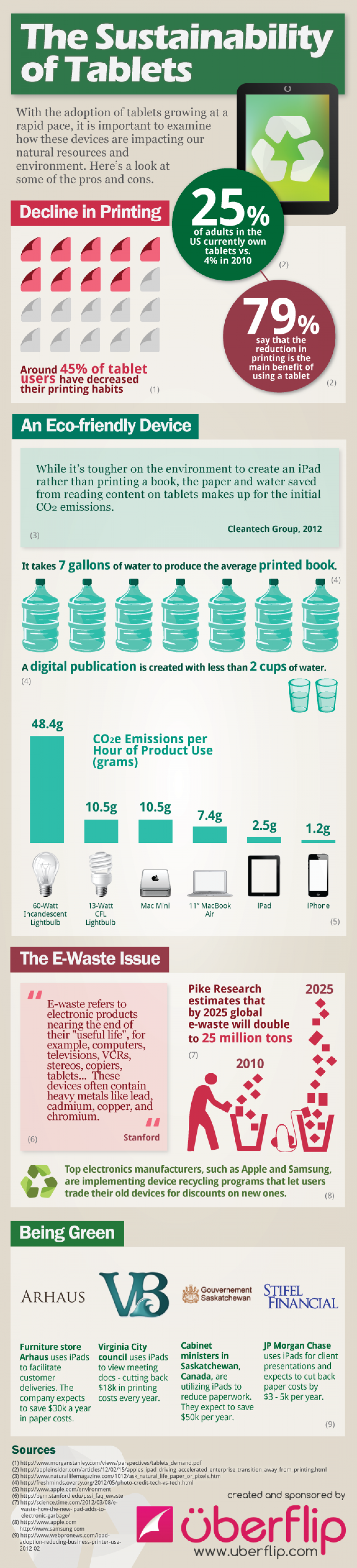 The Sustainability of Tablets Infographic