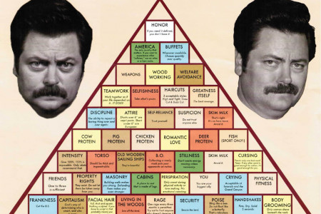 The Swanson Pyramid of Greatness Infographic