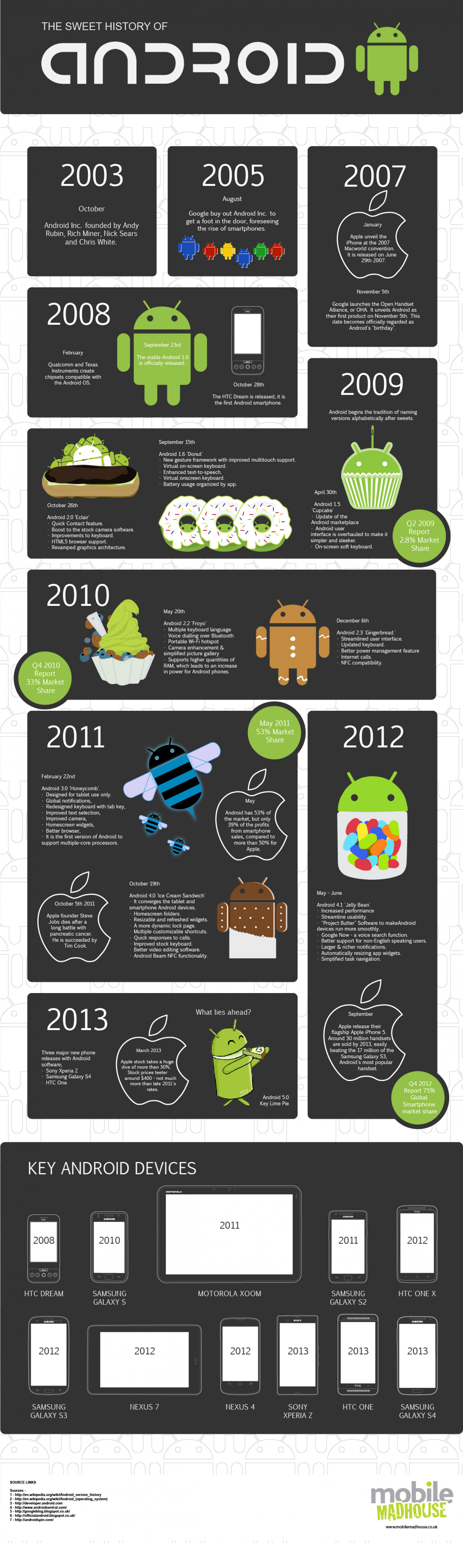 The Sweet History Of Android Infographic