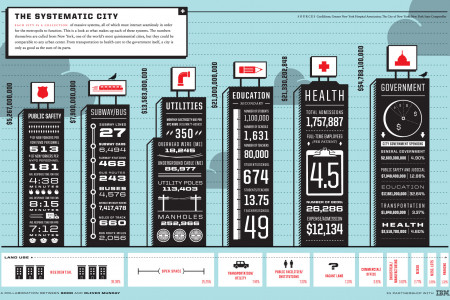 The Systematic City  Infographic