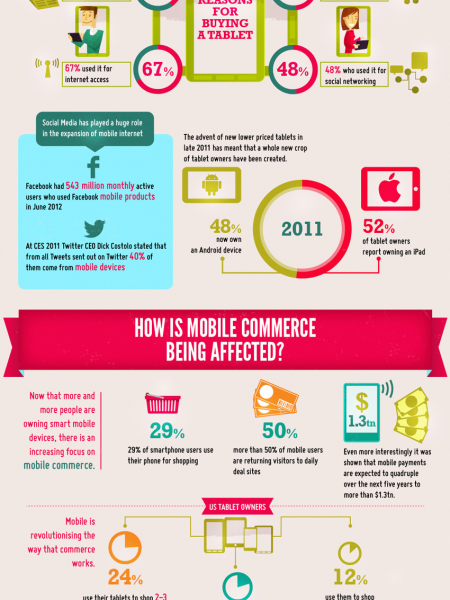 The Takeover Of Mobile Internet - Will It Replace Desktop Use? Infographic