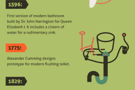 The Tale Behind Your Tank: Plumbing History Infographic