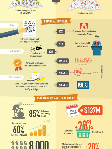 The Tale Of Two Very Different Small Business Success Stories Infographic