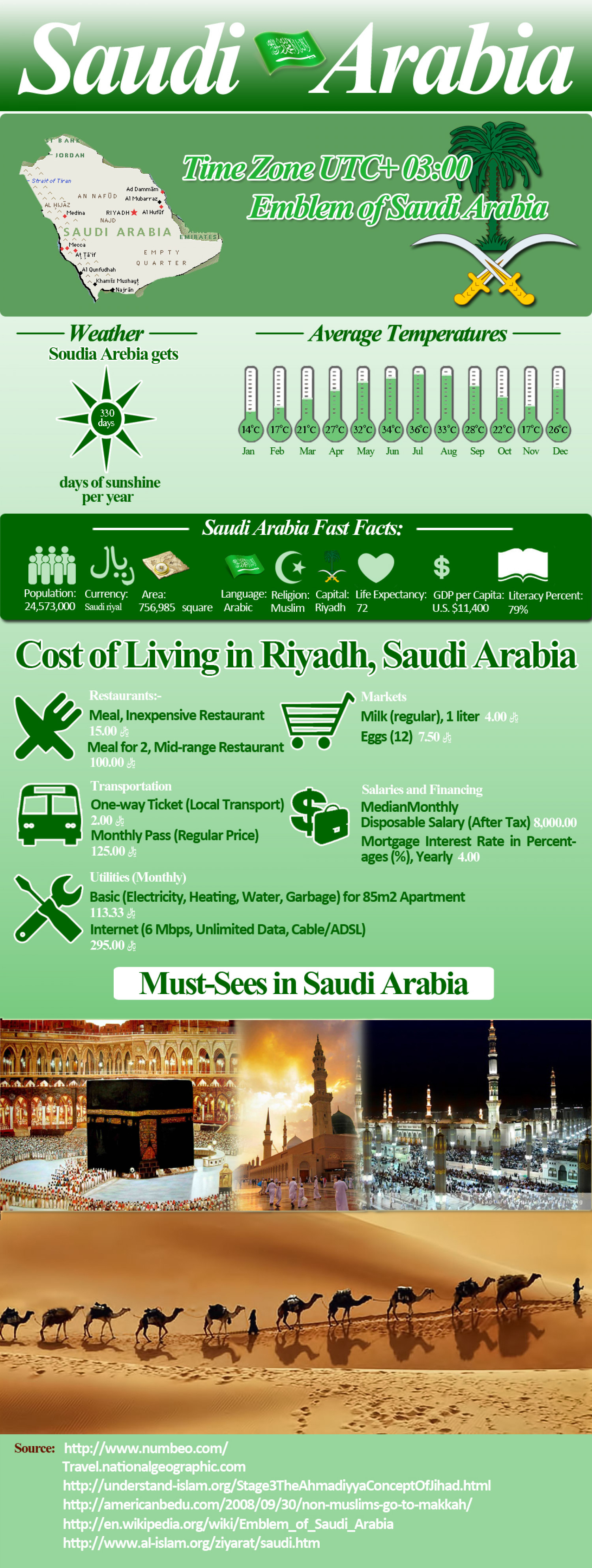 The Tales of Saudi Arabia Infographic