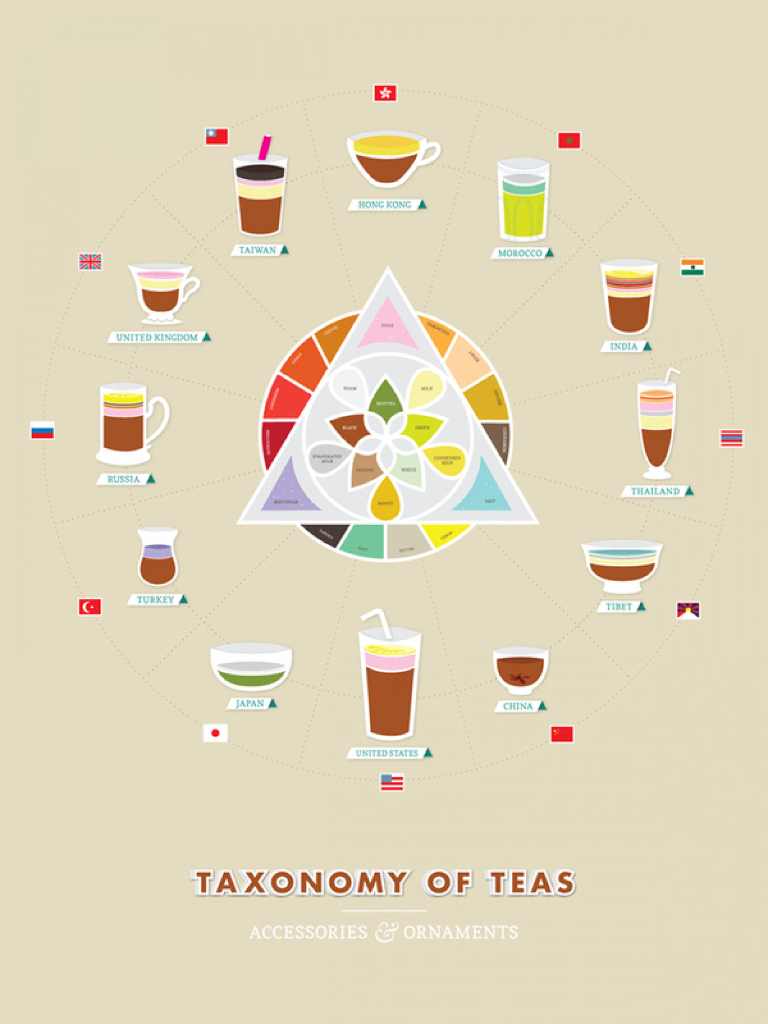 The Taxonomy of Teas Infographic