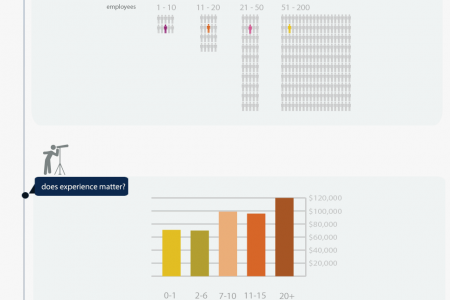 The Tech Salary Guide Infographic