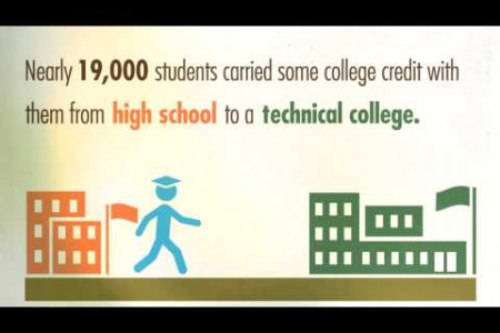 The Technical College Effect - video Infographic