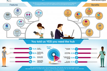 The Technology enhanced learning (TEL) Hub  Infographic