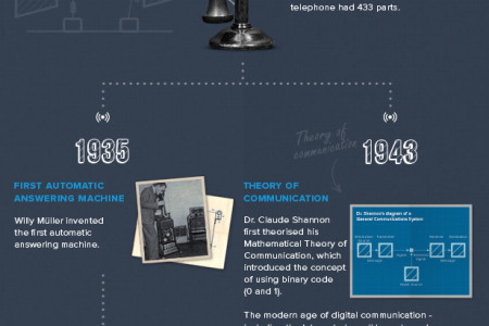 The Telecommunications Timeline Infographic