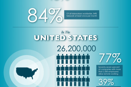 The Telecommuter: An Analysis of the World's Remote Workforce Infographic
