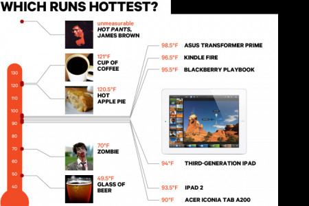The Temperature of Tablets Infographic