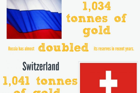 The Ten Countries with the Biggest Gold Reserves  Infographic
