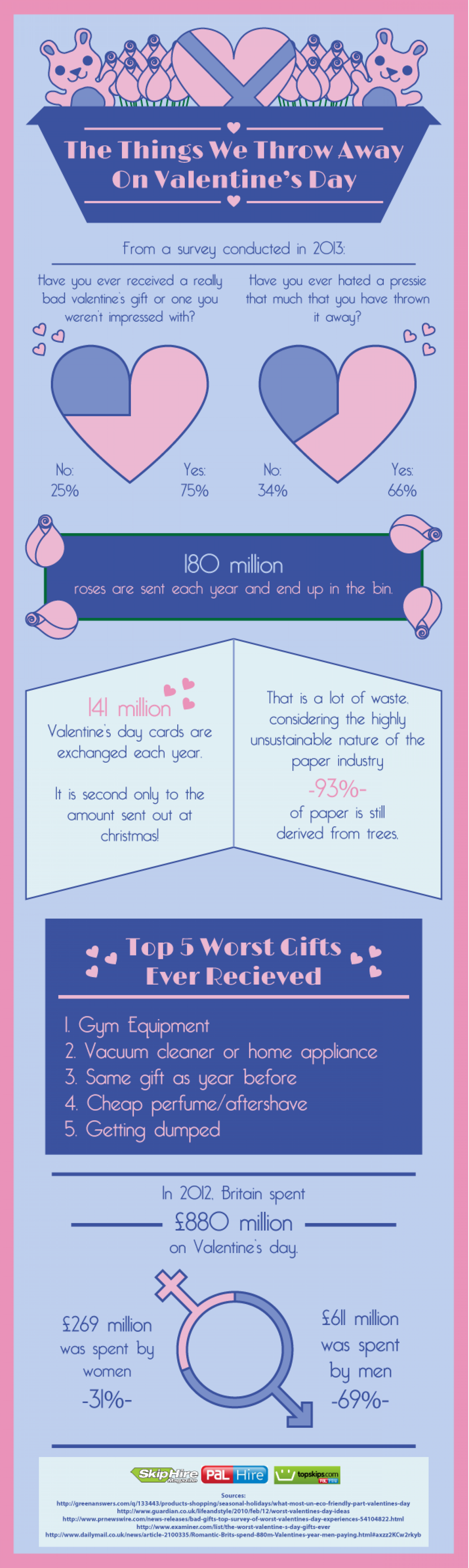 The Things We Throw Away On Valentine's Day Infographic