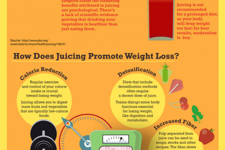 The Things You have to Know about Juicing Infographic