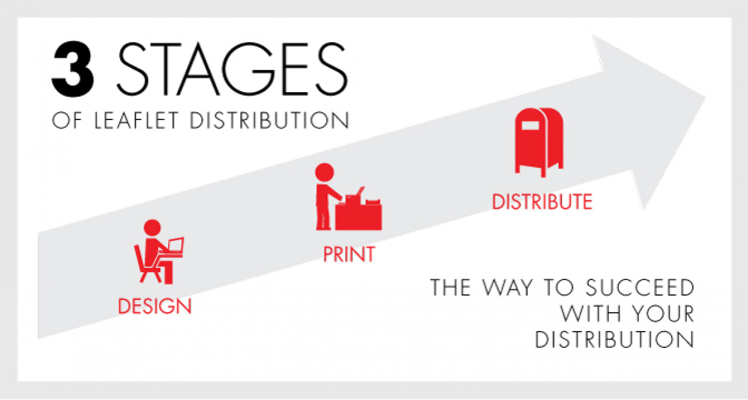 The 3 Stages Of Distribution Infographic