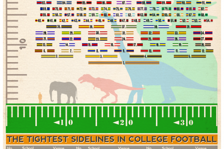 The Tightest Sidelines in College Football Infographic