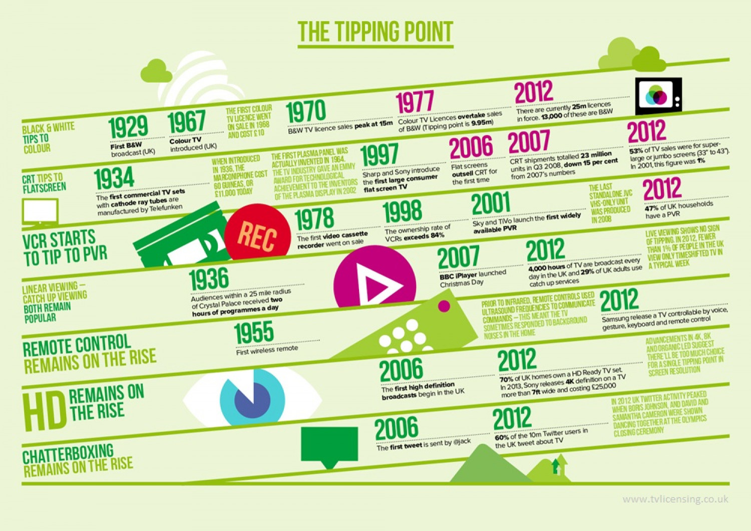 The Tipping Points of TV Infographic