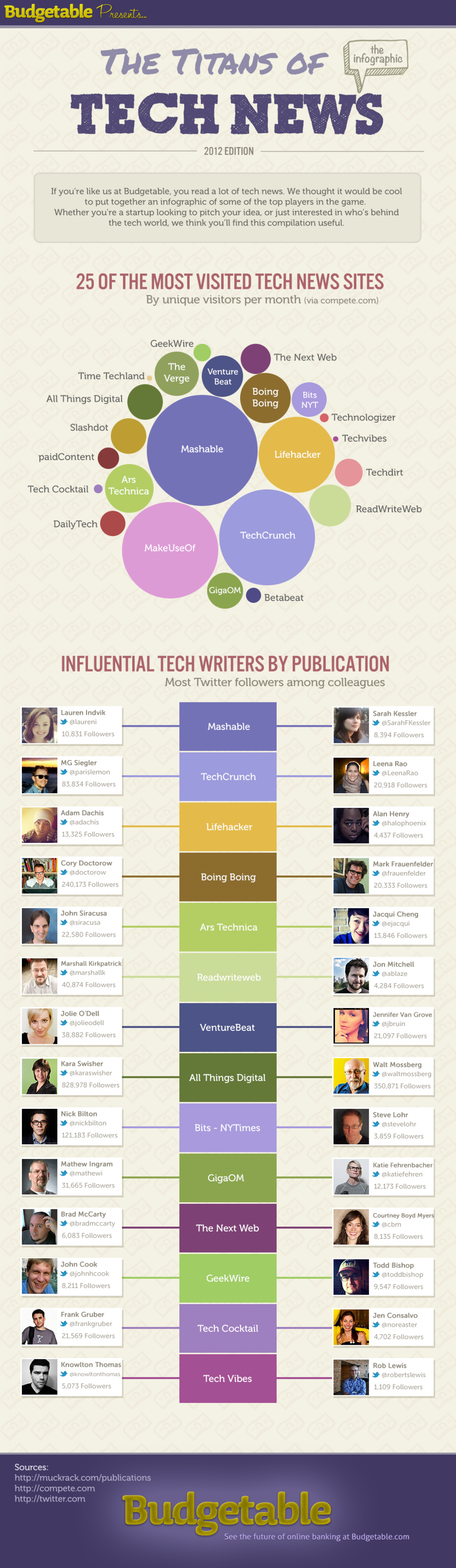 The Titans of Tech News Infographic