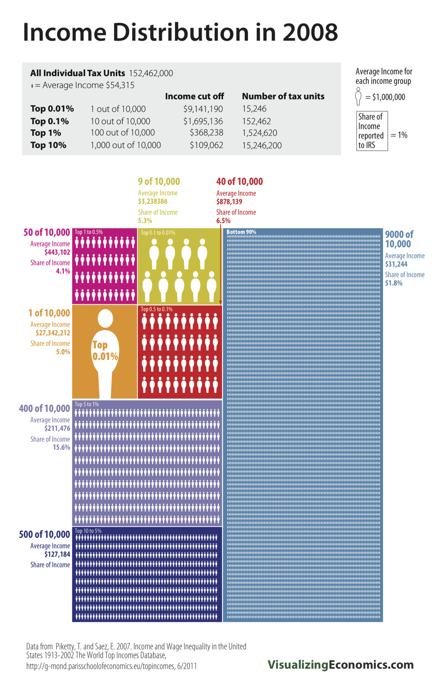 The Top 0.01% and Top 1%'s Income Share: 2008 Infographic