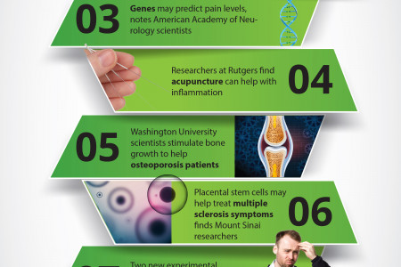 The Top 10 Biggest Pain Breakthroughs In 2014 Infographic