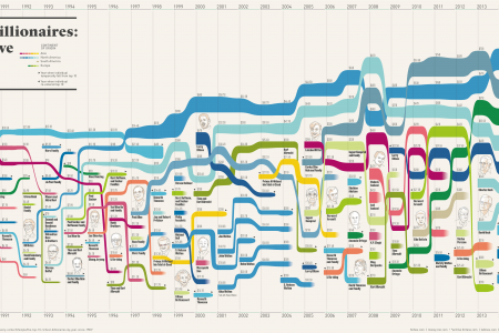 The Top 10 Billionaires by Year Since 1987 Infographic