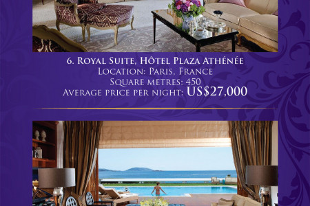 The Top 10 Most Expensive Hotel Suites in the World! Infographic