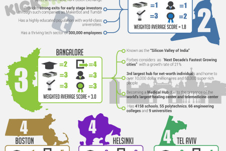 The Top 10 Most Innovative Cities in the World 2014 Infographic