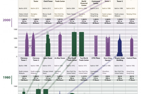 The Top 10 Tallest Buildings in the World Over Time Infographic