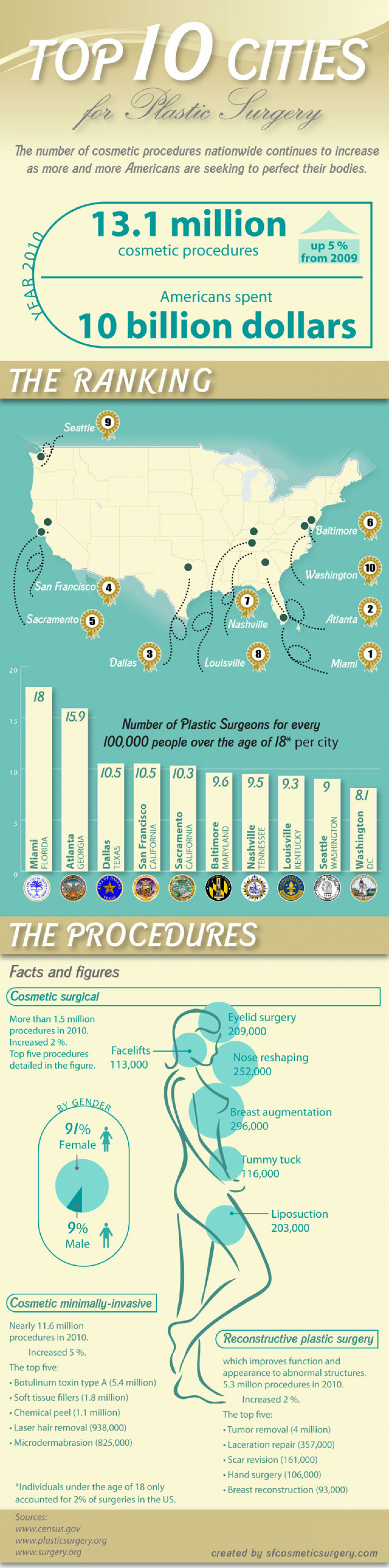 The Top 10 US Cities for Plastic Surgery Infographic