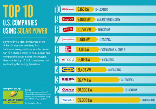 The Top 10 U.S. Companies Using Solar Power