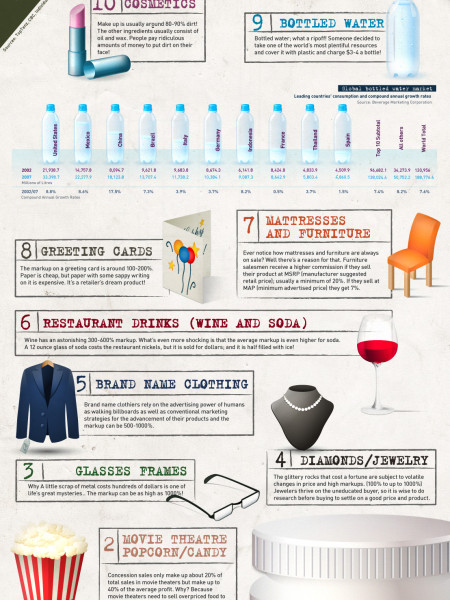 The Top 10 Ways Consumers Get Ripped-Off Infographic