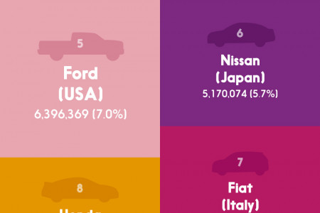 The Top 25 Producing Auto Brands in 2015 Infographic