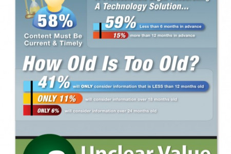 The Top 3 Mistakes of Tech Vendor Content Infographic