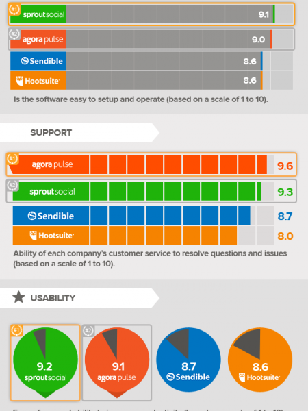 The Top 4 Rated Social Media Management Tools of 2015 Infographic
