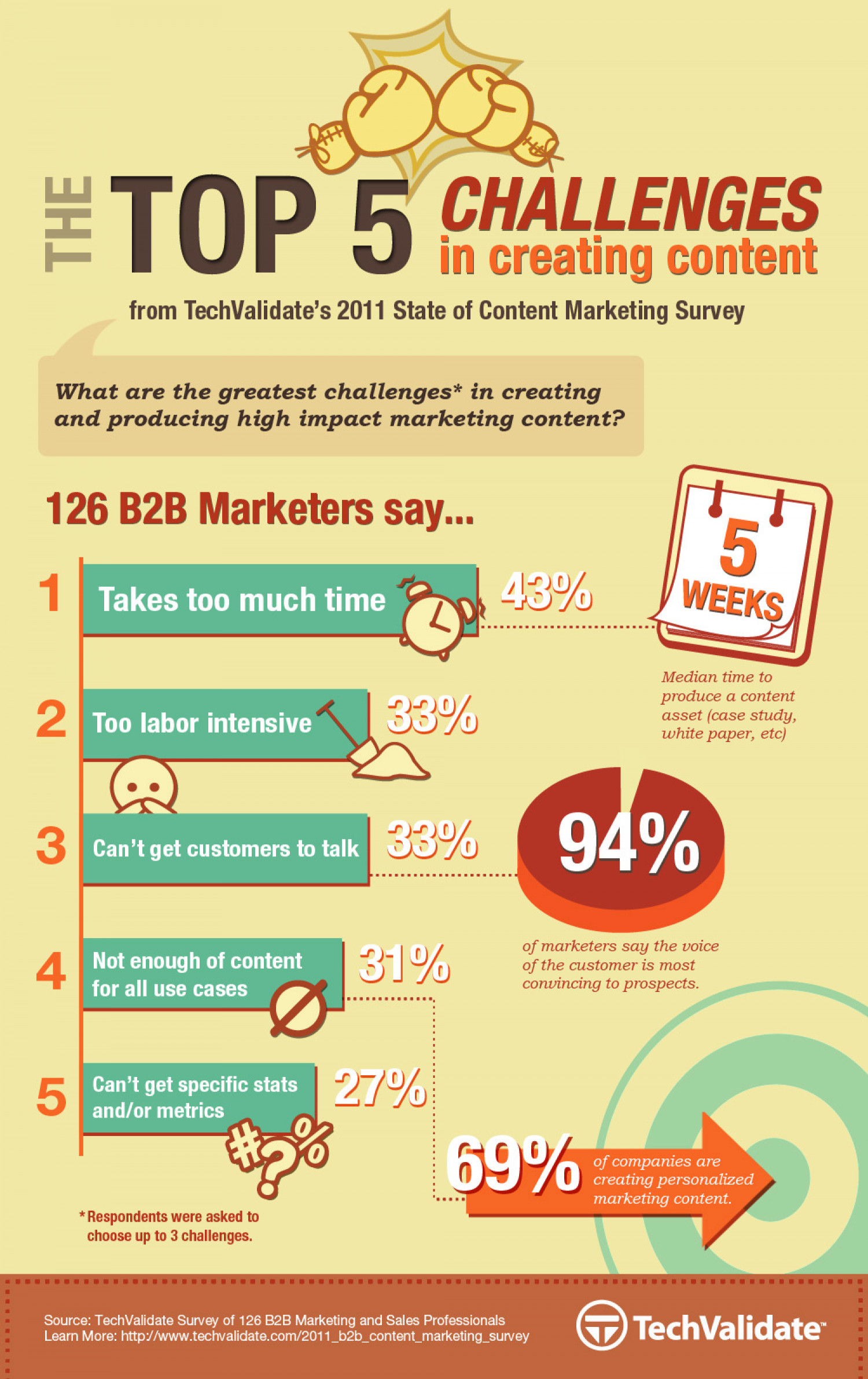 The Top 5 Challenges In Creating B2B Content Infographic