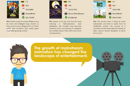 The Top 50 Animated Movies of All Time Infographic