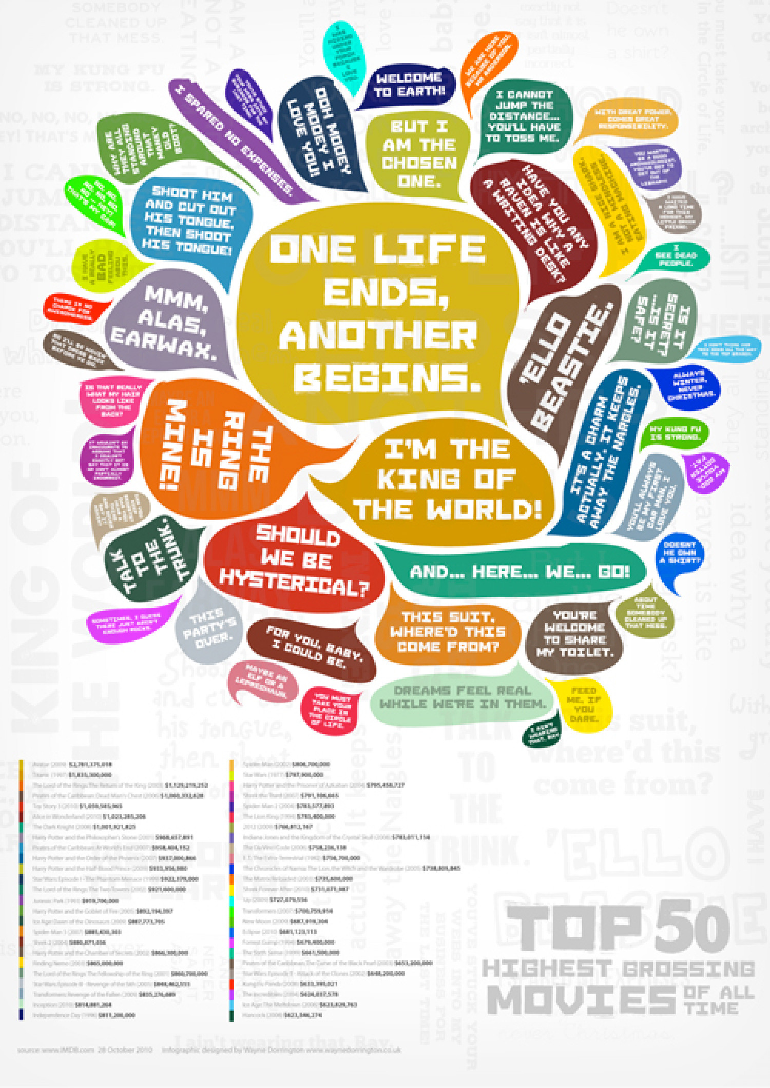The Top 50 Highest Grossing Movies: Famous Quotes Infographic