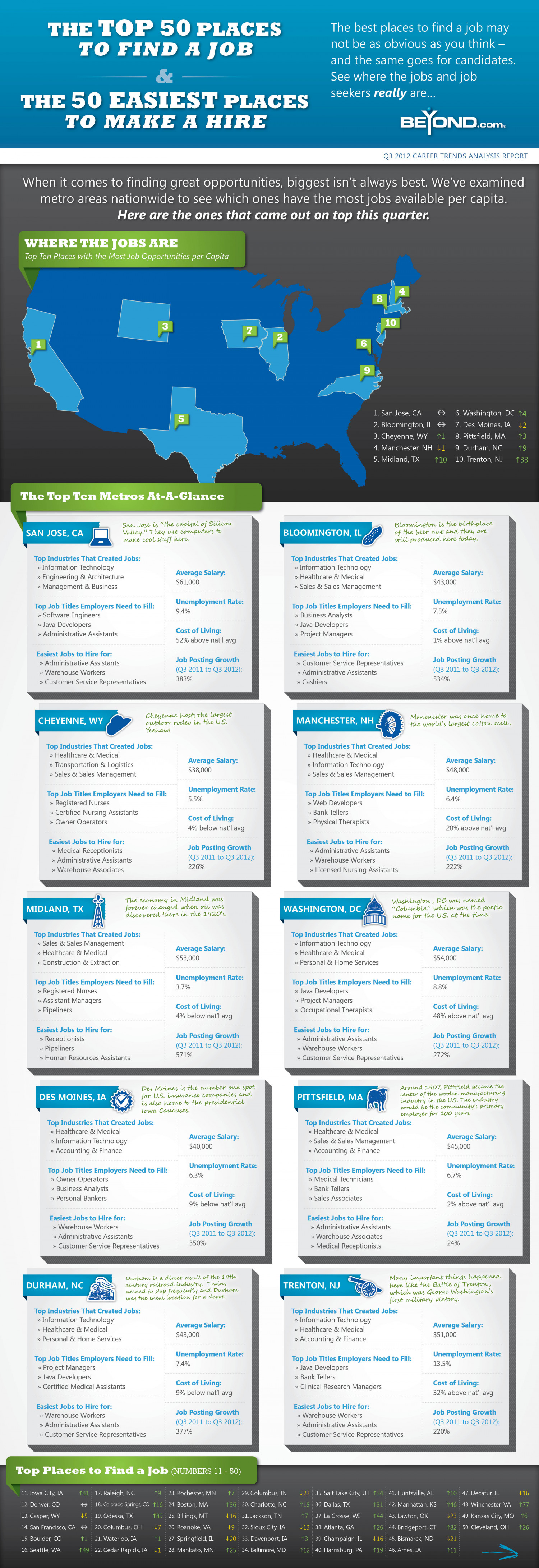 The Top 50 Places to Find a Job Infographic