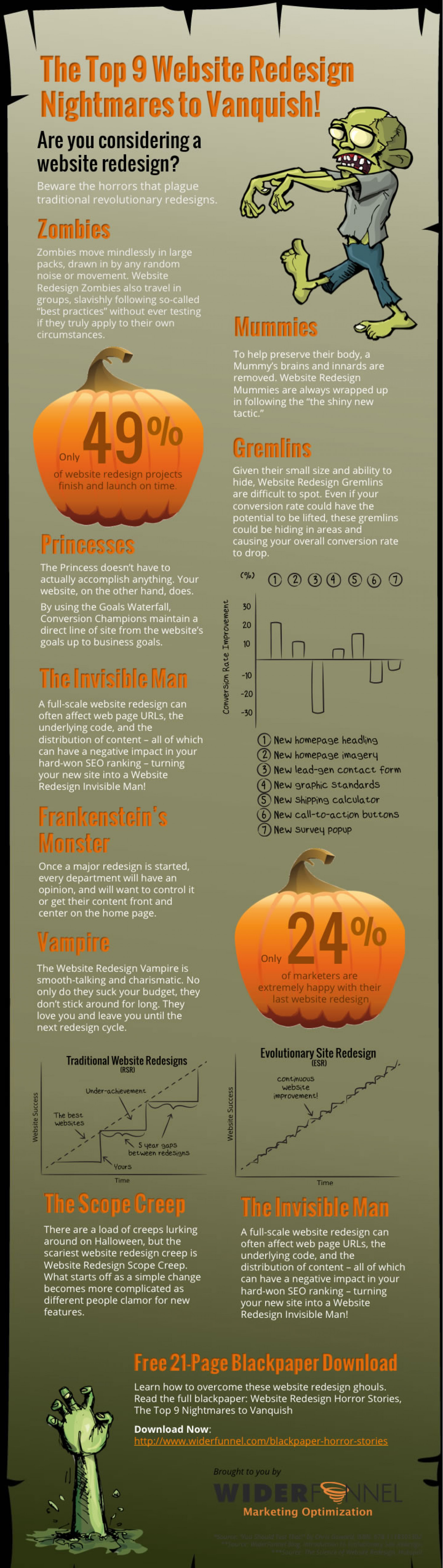The Top 9 Website Redesign Nightmares Infographic