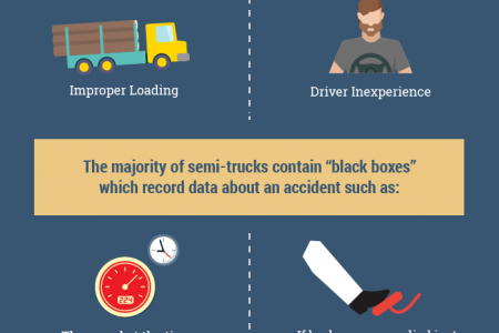 The Top Causes of Semi-Truck Accidents Infographic