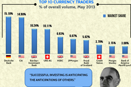 The Top Currency Traders in Forex Infographic