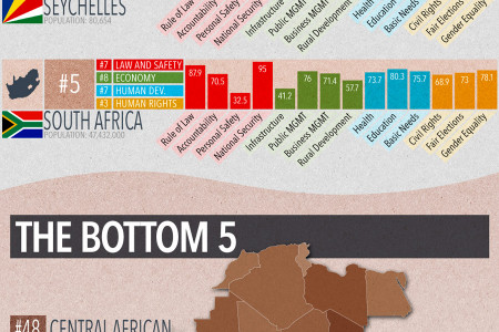 The Top Economies in Africa Infographic