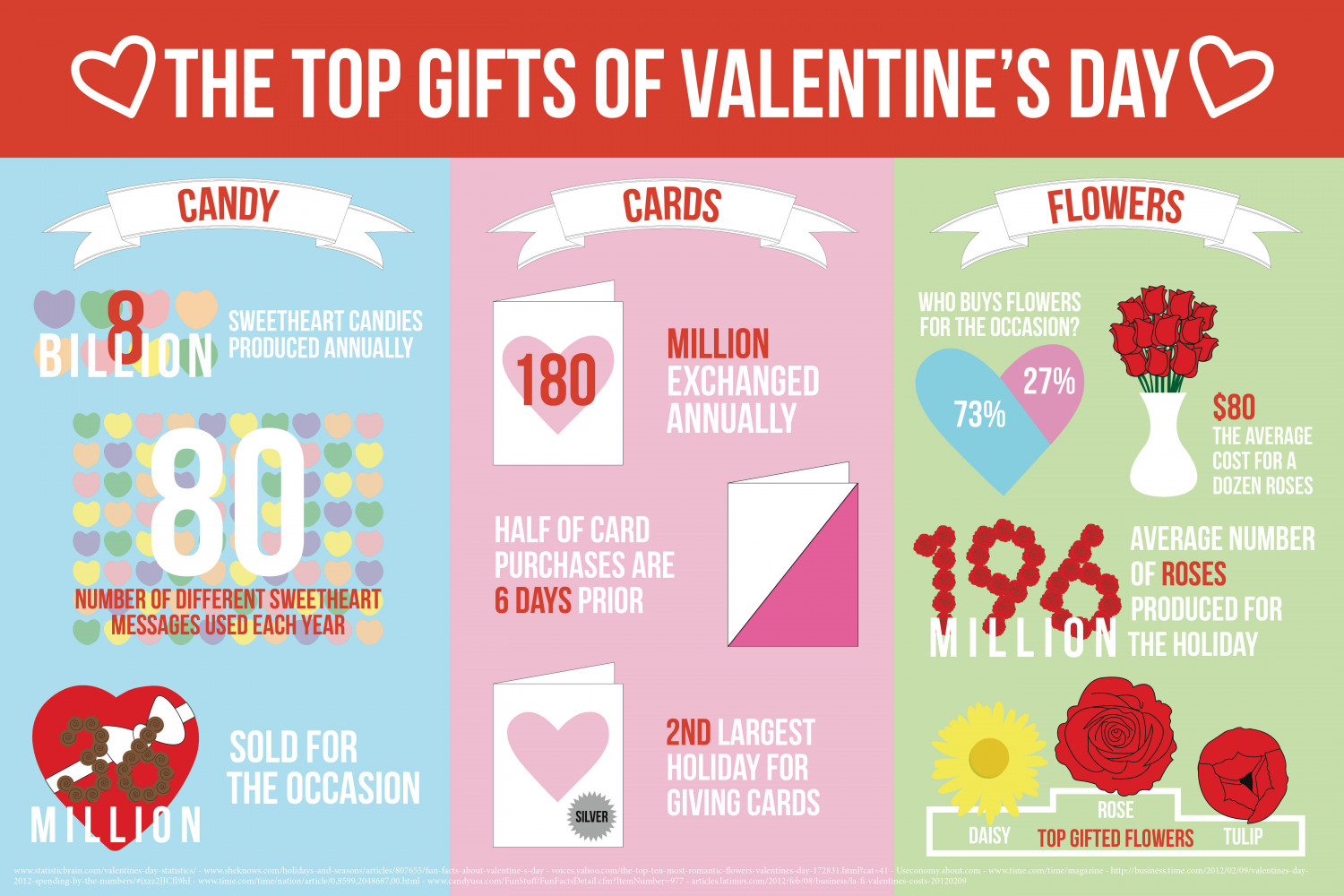 The top gifts of valentine 39 s day for Best gifts for valentines day