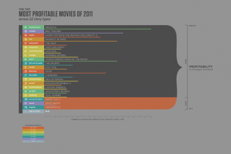The Top Most Profitable Movies of 2011 Across 22 Story Types Infographic