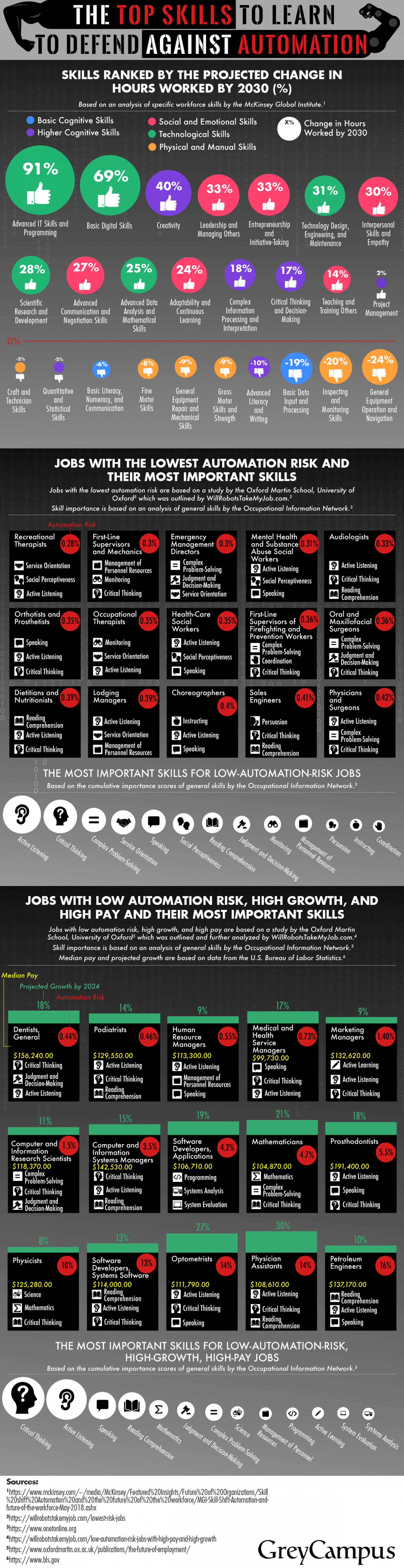 The Top Skills to Learn to Defend Against Automation Infographic